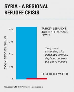 Syria a regional refugee crisis
